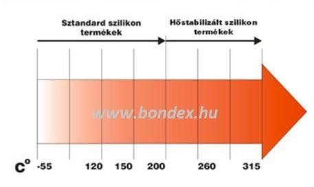 szilikon cső hőállósági táblázat